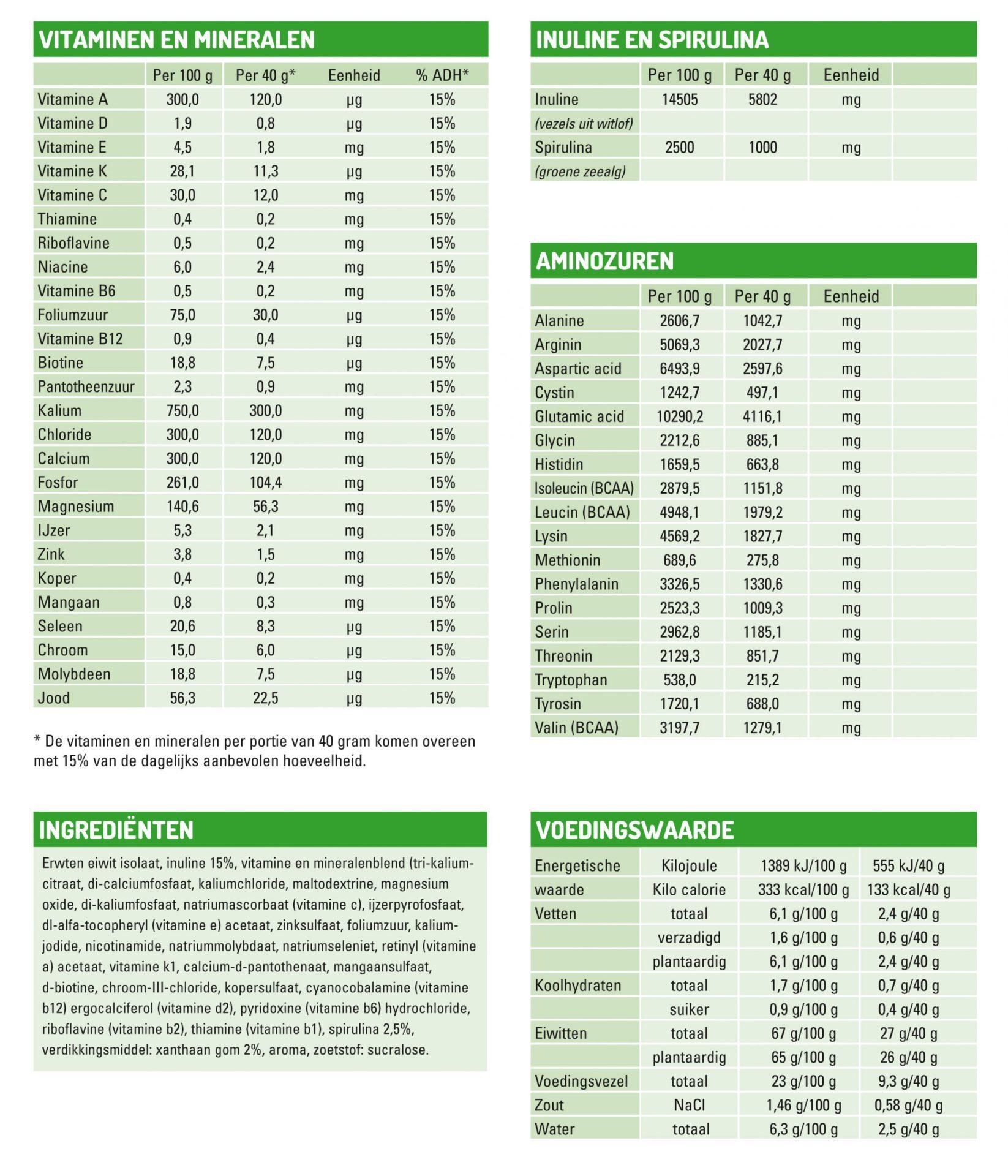Samenstelling Shake per 100 en 40 gram | Healthybakers.nl